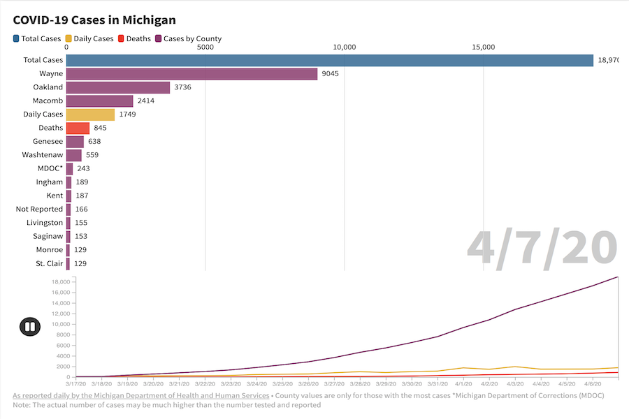 The Spread of COVID-19 in Michigan