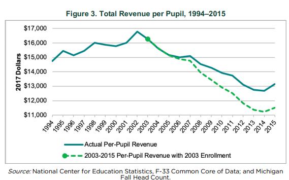Total+per-pupil+MSU